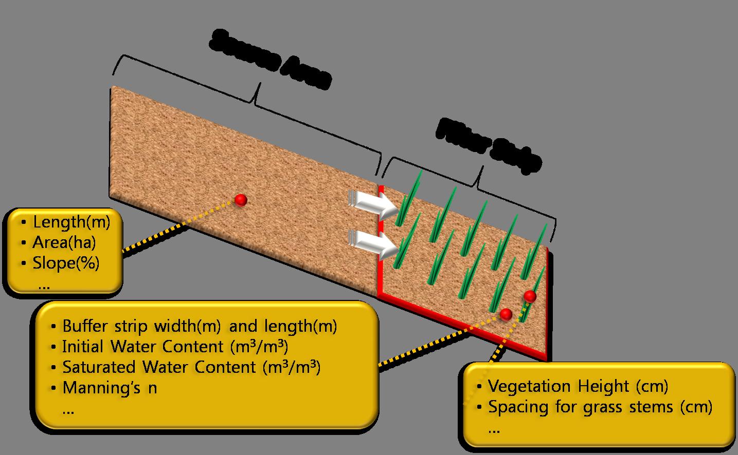 Grass filter strip